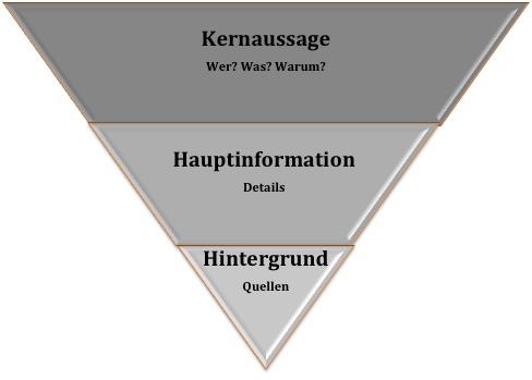 Die umgekehrte Pyramide, Minto-Prinzip