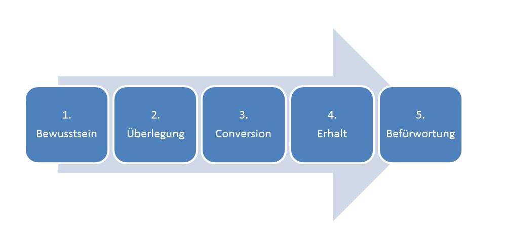 Phasen der Customer Journey