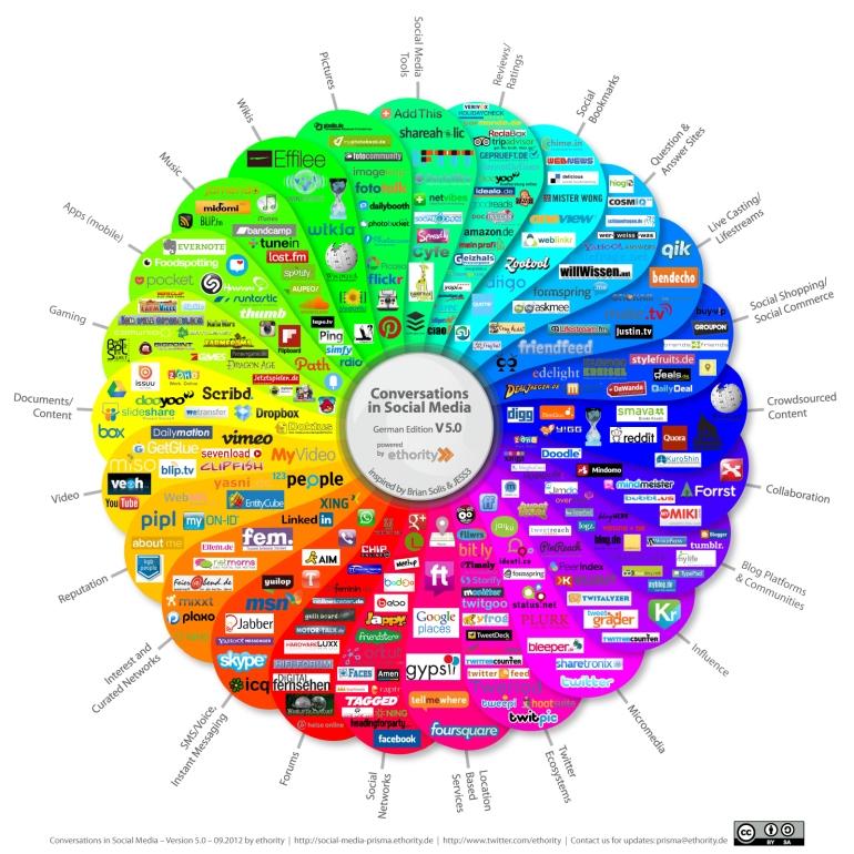 Eine große Auswahl aller Social Media Kanäle